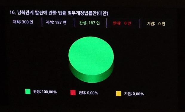 지난해 12월 14일 국회 본회의에서 더불어민주당, 정의당, 열린민주당 등 범여권 정당들만 참여한 가운데 재석 187인 전원 찬성으로 대북전단금지법이 통과된 모습./ 연합뉴스