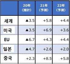 주요국 경제성장률 예상치(자료 : OECD)