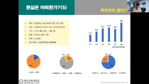 이재호 한국정보교육학회장(경인교대 교수)가 온라인으로 발표하고 있다.