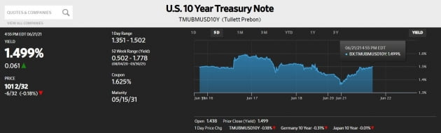 [김현석의 월스트리트나우] 일단 가라앉은 Fed 충격…하지만