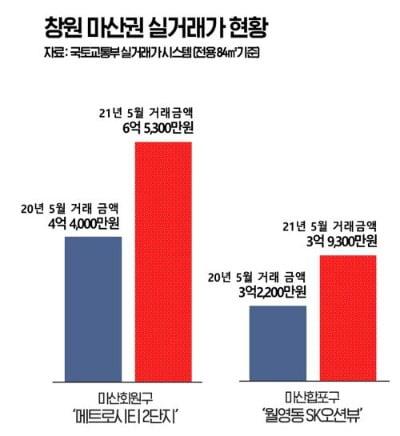 마산 아파트, 1년 새 2억 뛰었다…창원 규제 '풍선효과'