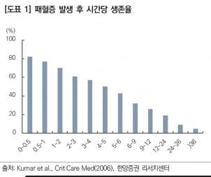 """""""퀀타매트릭스, 연내 'dRAST' 유럽 상용화 예정…성장 기대"""""""