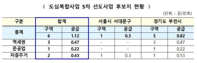 서울 서대문·경기 부천 등 6곳서 1만1200가구 공급