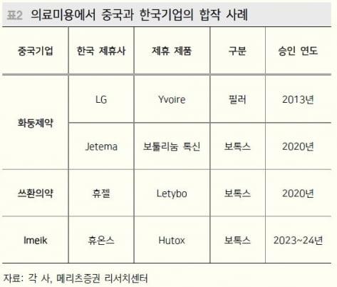 """""""중국 의료서비스 수요↑…LG화학·휴젤 등 기회"""""""