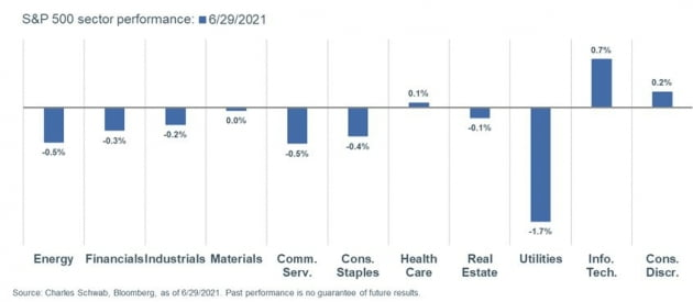 [김현석의 월스트리트나우] 미국 주택가격이 치솟고, 소비가 달아오른 이유