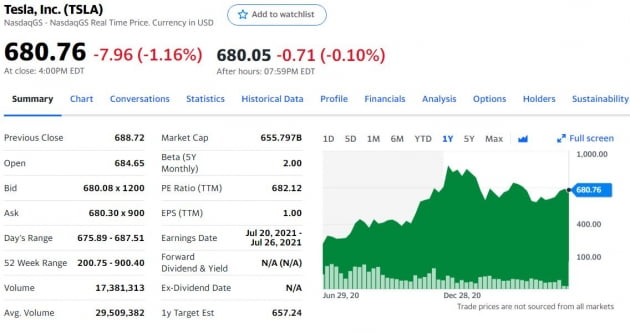 """UBS """"테슬라 목표주가 10% 하향""""…중국 경쟁 심화"""