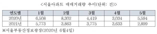 """서울 아파트 거래 감소로 집값 하락?…""""천만의 말씀""""[심형석의 부동산정석]"""