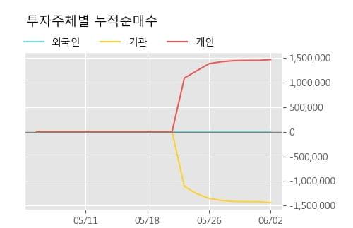 '삼성스팩4호' 52주 신고가 경신, 주가 조정 중, 단기 이평선 역배열, 중기 이평선 정배열
