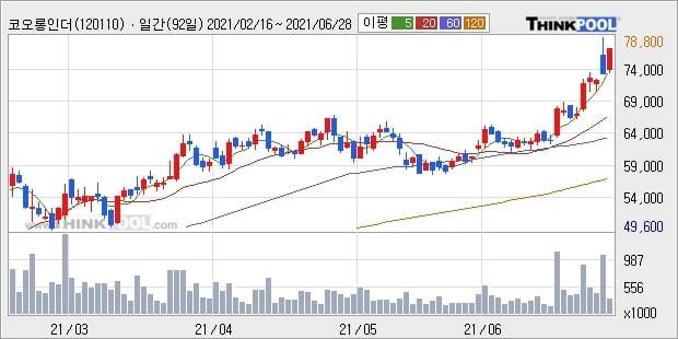 코오롱인더, 상승흐름 전일대비 +5.39%... 최근 주가 상승흐름 유지
