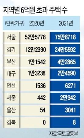 """""""6억 이하 아파트도 씨 말랐다""""…서울 밖으로 쫓겨나는 2030"""