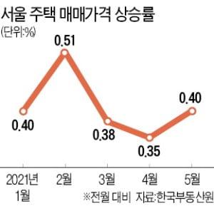 다시 상승폭 커진 서울 집값…평균 전셋값도 5억 육박