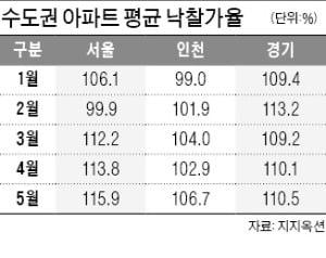 서울 아파트 경매시장 '후끈'…낙찰가율 3개월 연속 최고치