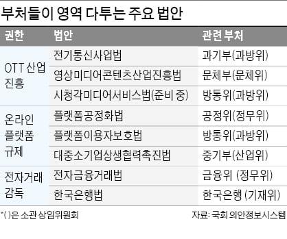 정권말 국회서 벌어지는 부처 '밥그릇 싸움'