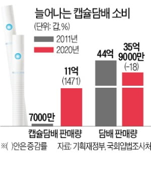 전자담배 때리자…더 독한 캡슐담배 '급팽창'