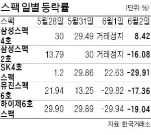 '묻지마 투자'의 최후?…상한가 달리던 스팩 무더기 급락