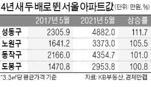 성동·노원·동작·도봉 아파트값, '문재인 정부 4년' 두 배 넘게 올랐다