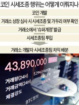 """""""거래소 '슈퍼계정' 통해 코인 가격 30배 부풀려"""""""