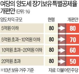 """""""與, 세계 어디에도 없는 부동산 세제 만드나"""""""