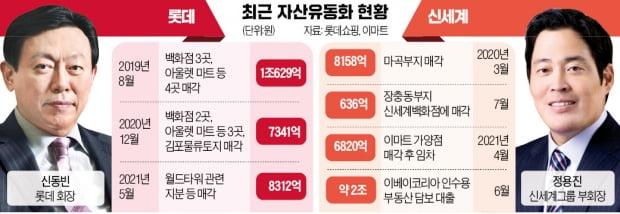 """""""알짜 자산도 판다""""…롯데·신세계 '실탄 전쟁' 불 붙었다"""