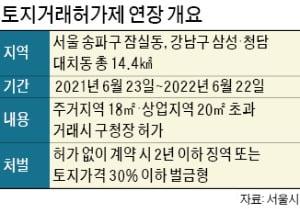 강남 삼성·대치·청담과 잠실, 토지거래허가구역 1년 연장