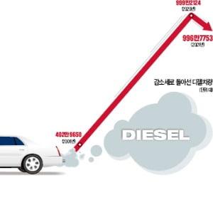 [숫자로 읽는 세상] 디젤車, 20년 만에 줄었다…전기차에 치이고 '미세먼지 주범' 오명