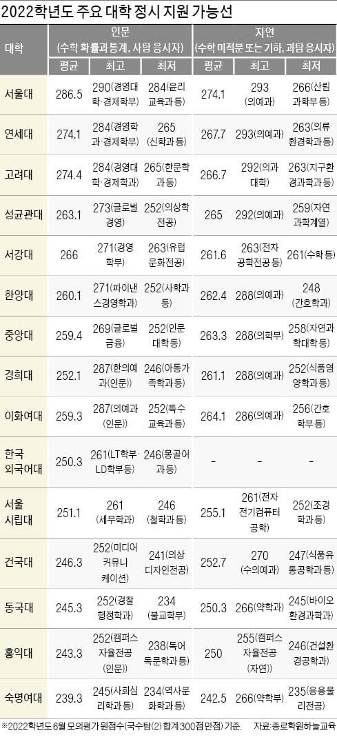 [2022학년도 대입 전략] 6월 모평 원점수 기준 서울대 경영 합격선 290점, 의예과 293점 예상