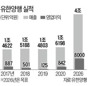 """유한양행 """"5년내 글로벌 50대 제약사 되겠다"""""""