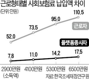 """""""플랫폼 노동자 증가로 재정 수입 수조원대 감소"""""""