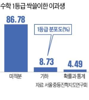 '통합형 수능' 첫 모의평가, 이과생이 1등급 싹쓸이