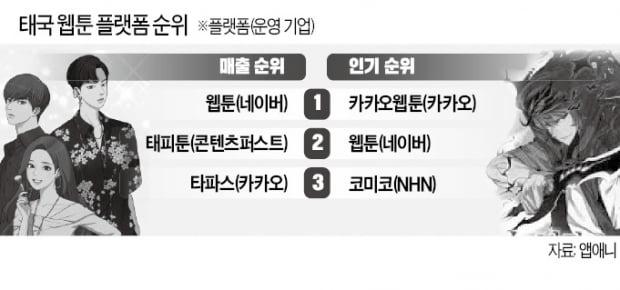 """네이버·카카오 """"동남아 웹툰 내가 1위"""""""
