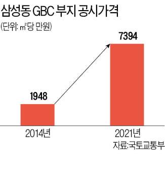'10조 고가매입 논란' 현대차 GBC 부지…땅값 22조로 올랐다