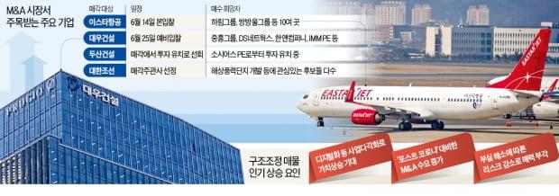 """디지털 접목·백신 효과…""""대우건설·이스타항공 몸값이 뛴다"""""""