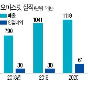 통신망 구축업체 '오파스넷' 10년간 10배 성장