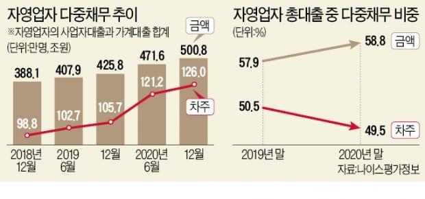 500조 '다중채무의 늪'…빚으로 빚 돌려막는 자영업자 126만명