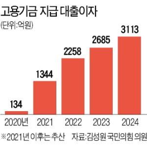 거덜난 고용보험기금…2024년까지 갚아야 할 이자만 1조