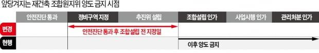 조합원자격, 안전진단 통과 후로 앞당기자…상계·창동 '풍선효과' 매수세