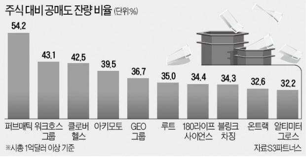 """美증시 '밈' 후보군만 230개…""""급등락 주의"""""""