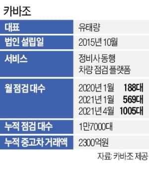 """카바조 """"중고차 거래 앞서 정비사가 미리 점검"""""""