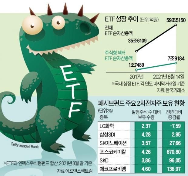 덩치 커진 ETF, 이젠 시장을 뒤흔든다