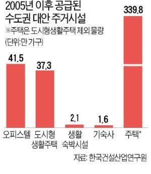 """""""오피스텔·레지던스 등 '대안주거' 활성화 필요"""""""