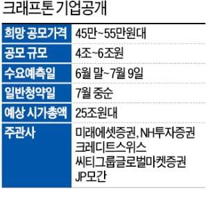 중복청약 막차 탄 크래프톤, 몸값 25조…'3N 게임주' 시총 넘나