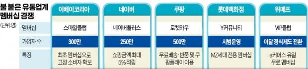 """""""충성 고객 뺏어라"""" 유통가 멤버십 전쟁"""