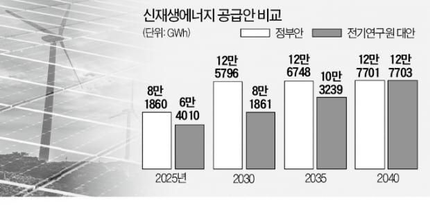 """""""2030년 '신재생에너지 20% 달성'은 불가능"""""""