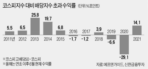 """소리없이 강한 배당株…""""하반기도 매력 철철"""""""