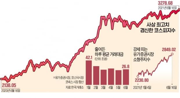 중소형株 끌고 거래대금 급감…달라진 강세장 대응법은