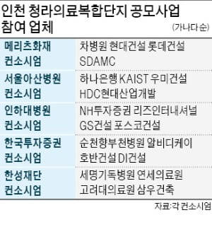'총 사업비 2조' 인천 청라의료복합단지 수주전 후끈