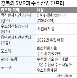 경북, SMR 활용 그린수소 생산 '속도'