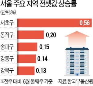 서초 전셋값 '역대급' 상승…강북권도 들썩