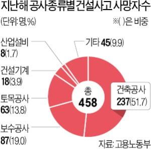 방치된 사고신고시스템 CSI 건설 관련 사망자 절반 누락