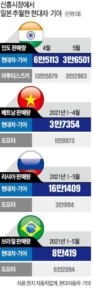 '넘사벽' 일본 넘었다…'자동차 한일전' 대한민국 완승